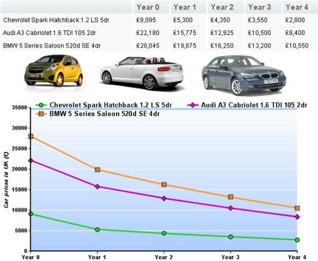 Utrata wartości pojazdu